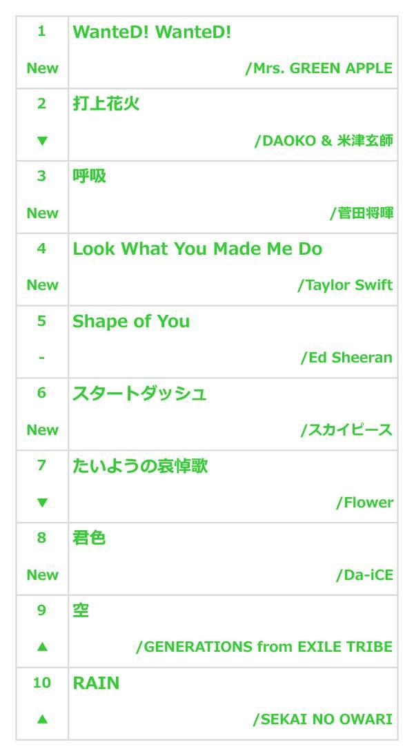 【8月5週】音楽再生数ランキング。Ed Sheeran、DAOKO&米津玄師、Taylor Swiftの三つ巴の戦いに