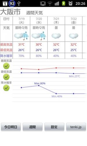 Androidアプリ「ピンポイント天気ウィジェット」のスクリーンショット 3枚目