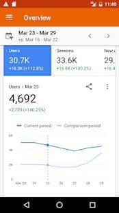 Androidアプリ「Google アナリティクス」のスクリーンショット 1枚目
