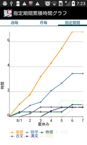 Androidアプリ「勉強時間管理2 -勉強の計画と記録」のスクリーンショット 3枚目