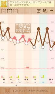 Androidアプリ「シンプル・ダイエット 〜 記録するだけ!かんたん体重管理 〜」のスクリーンショット 2枚目