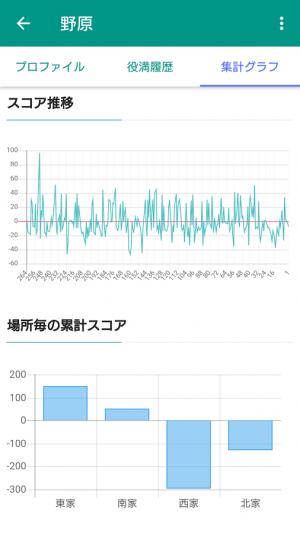 Androidアプリ「麻雀成績共有アプリ JanScore 2」のスクリーンショット 2枚目