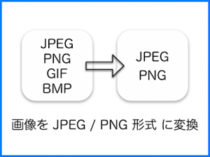 Androidアプリ「JPEG・PNG 画像変換」のスクリーンショット 1枚目