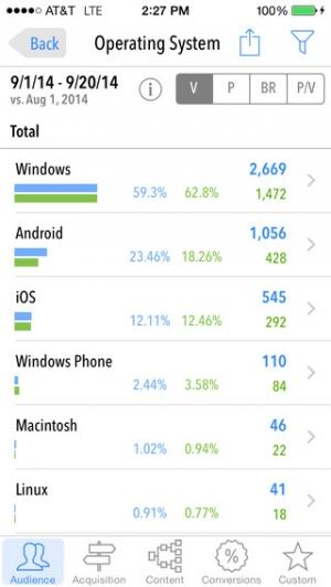 iPhone、iPadアプリ「Quicklytics for Google Analytics」のスクリーンショット 4枚目