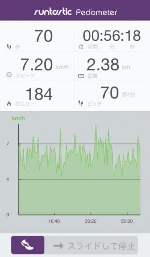 iPhone、iPadアプリ「Runtastic Pedometer PRO 歩数と歩幅で距離も計測できる歩数計」のスクリーンショット 1枚目