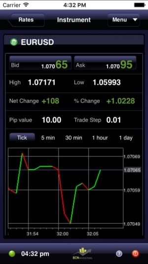 iPhone、iPadアプリ「ECN Investing by ActForex」のスクリーンショット 2枚目