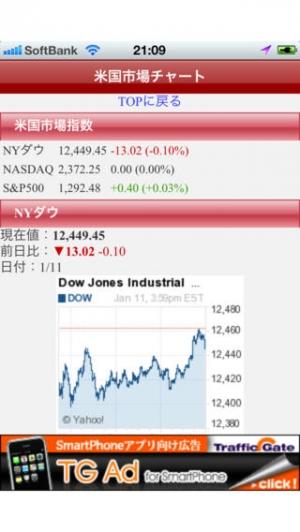 iPhone、iPadアプリ「世界の株価指数情報」のスクリーンショット 2枚目
