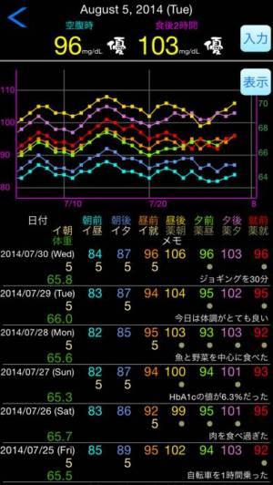 iPhone、iPadアプリ「血糖値 Pro」のスクリーンショット 2枚目