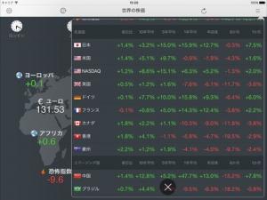 iPhone、iPadアプリ「世界の株価 for iPad」のスクリーンショット 5枚目