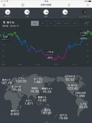 iPhone、iPadアプリ「世界の株価 for iPad」のスクリーンショット 3枚目