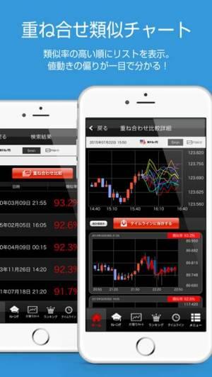 iPhone、iPadアプリ「FX(為替)類似チャート検索 Wips 〜値動き予想の比較・分析に〜」のスクリーンショット 3枚目