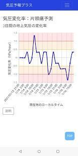 「気圧予報プラス:片頭痛予測アプリ」のスクリーンショット 2枚目
