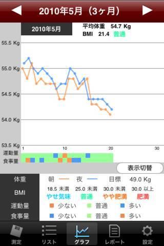 「体重ノート」のスクリーンショット 1枚目