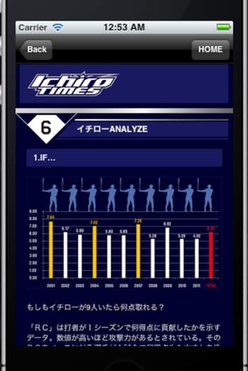 「IchiroTimes 2012」のスクリーンショット 3枚目