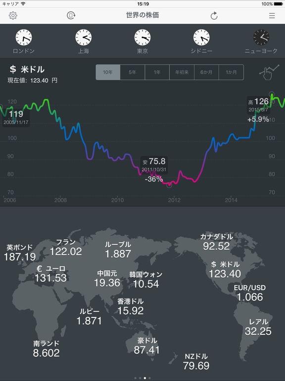 「世界の株価 for iPad」のスクリーンショット 3枚目