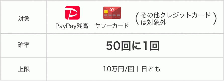 PayPay 感謝デー 全額還元