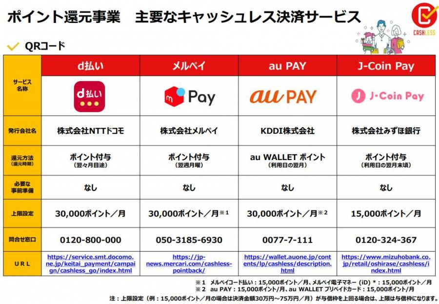 d払い、メルペイ、au PAY、J Coin Pay