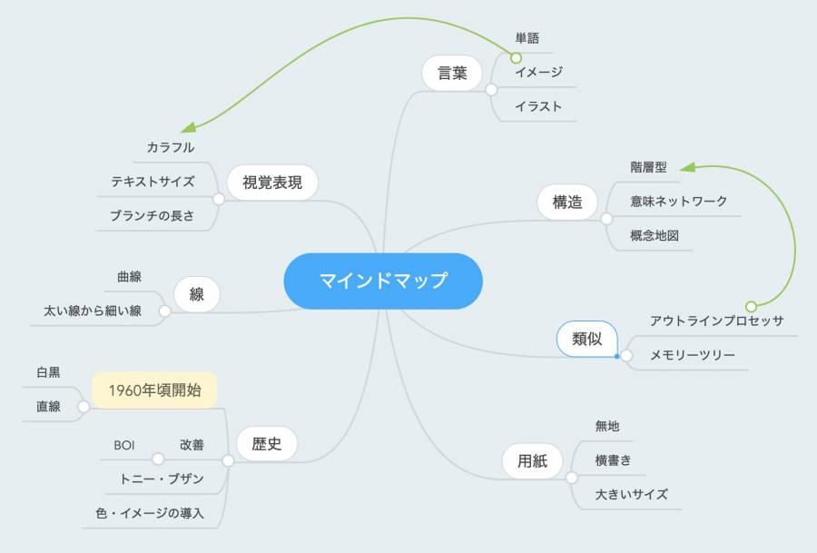 ブランチ間の関係性を書き足しカスタマイズしたマインドマップ