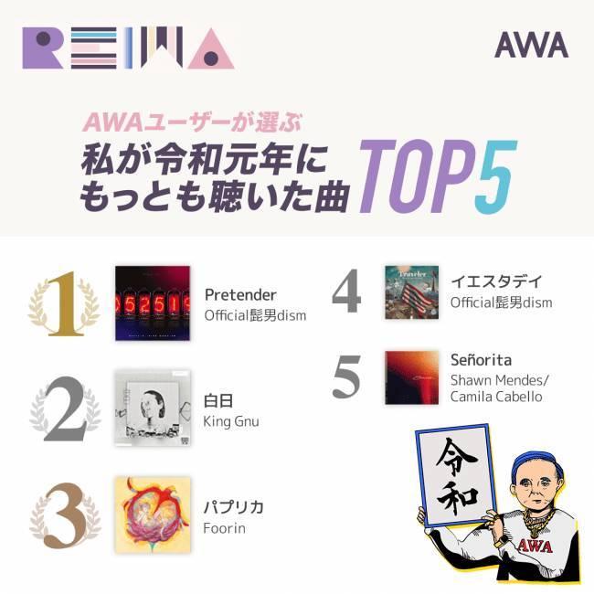 AWA 令和元年にもっとも聴いた曲TOP5