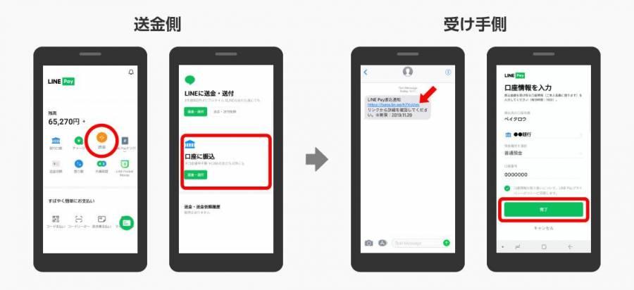 出典:[【LINE Pay】銀行振込サービスを開始 | ニュース | LINE株式会社](https://linecorp.com/ja/pr/news/ja/2019/3011)