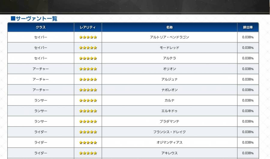 Fate/Grand Order 提供率割合