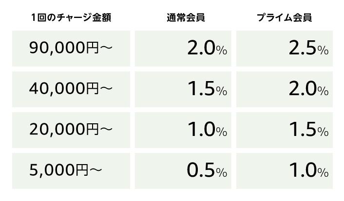 Amazonチャージの還元率