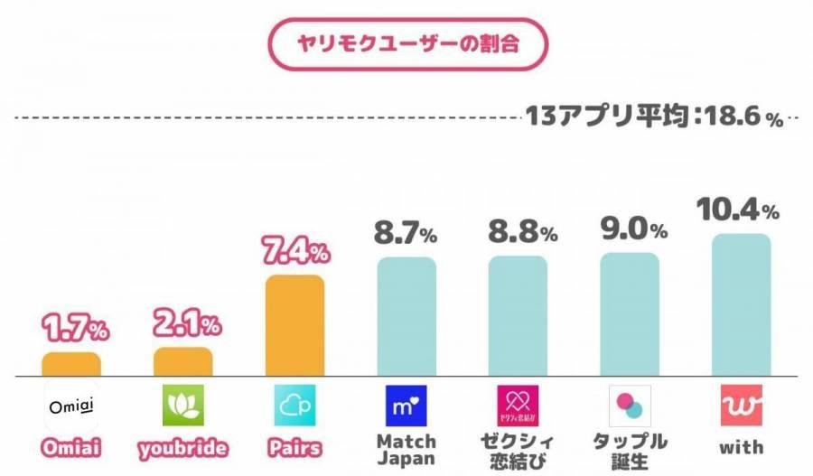Omiai、youbride、Pairs、Match Japan、ゼクシィ恋結び、タップル、withのヤリモクユーザーの割合