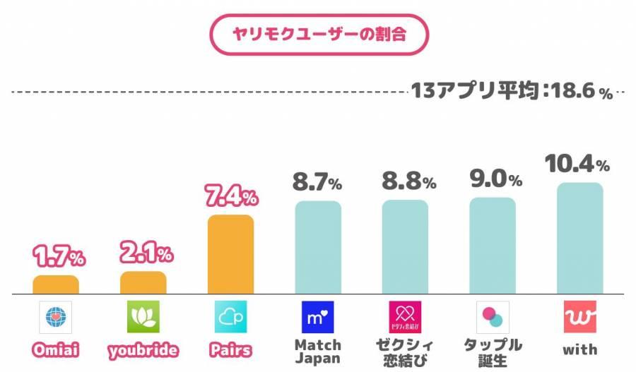 Omiai、youbride、Pairs、Match Japan、ゼクシィ恋結び、タップル誕生、withのヤリモクユーザーの割合