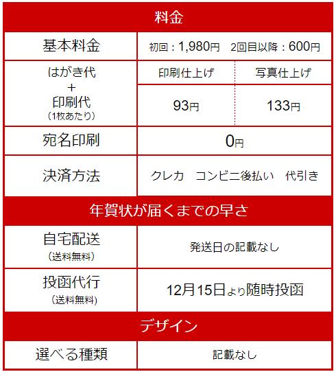 『しまうま年賀状』料金表