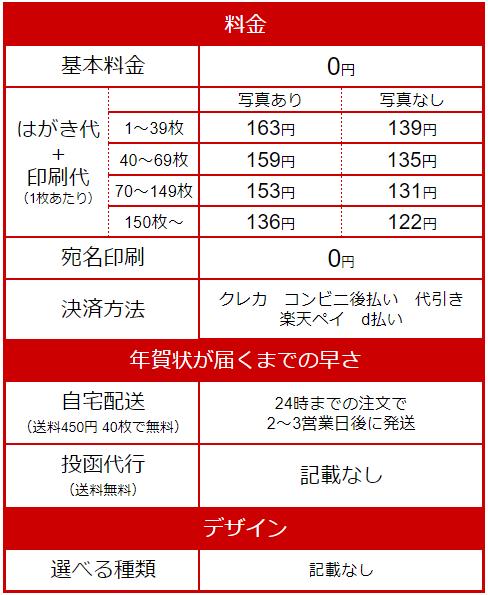 『おくる年賀状』料金表
