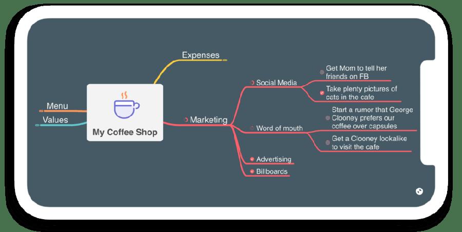 MindNodeのマインドマップ画面