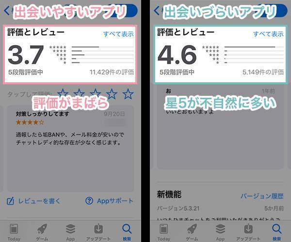 「出会いやすいアプリ・出会いづらいアプリ」のストア評価の違い