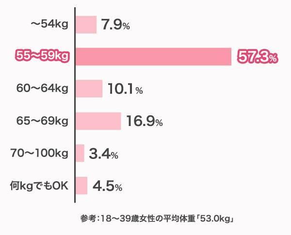 「55〜59kg」と回答した男性は57.8%と、最も大きい割合を占めた