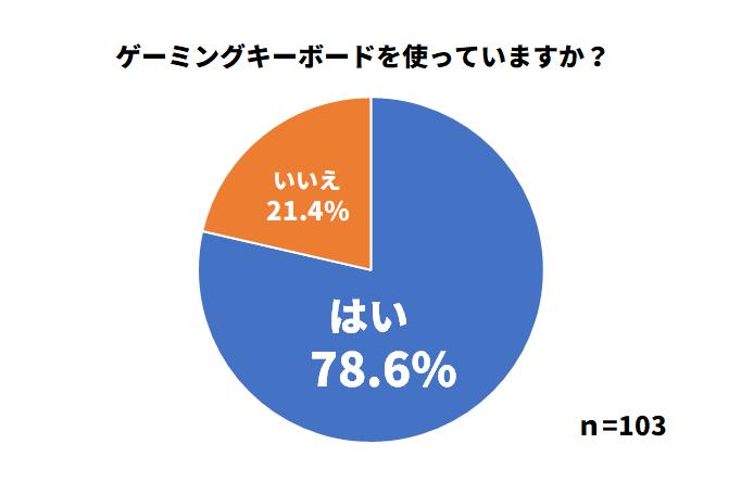ゲーミングキーボード使用率のアンケート結果