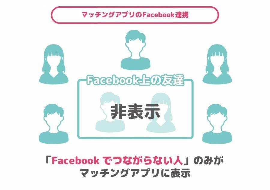 マッチングアプリはFacebookの友達は非表示にしてくれる