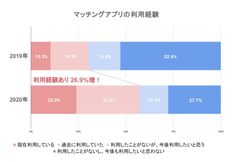 マッチングアプリ利用率2019年・2020年の比較